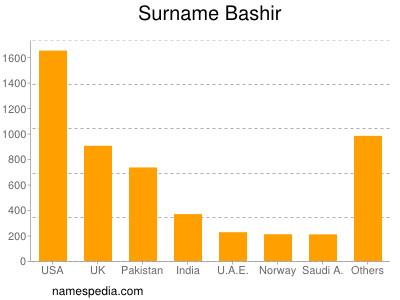 Surname Bashir