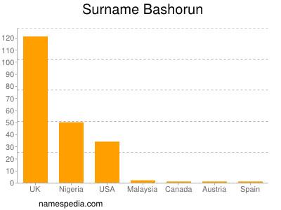 Surname Bashorun