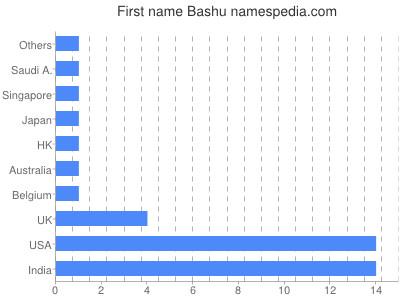 Given name Bashu
