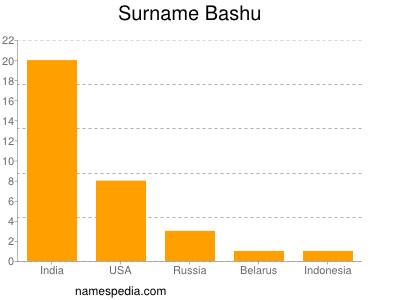 Surname Bashu