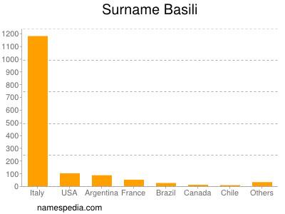 Surname Basili