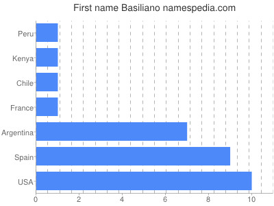 Given name Basiliano