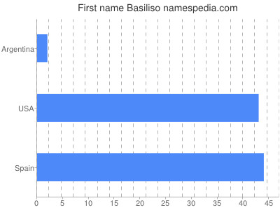 Given name Basiliso