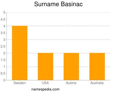 Surname Basinac