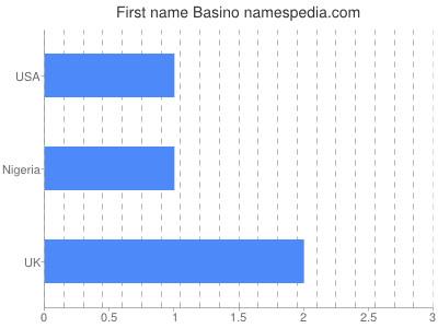 Given name Basino