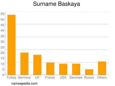Surname Baskaya