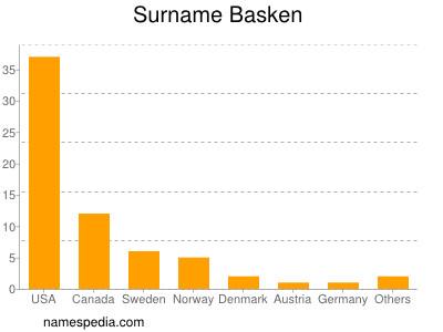 Surname Basken
