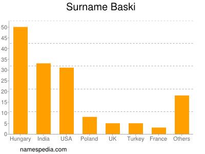 Surname Baski