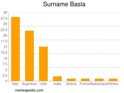 Surname Basla