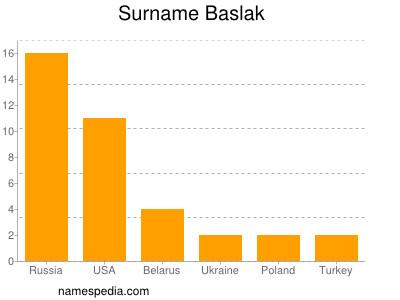 Surname Baslak