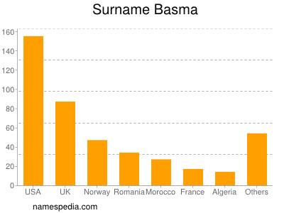 Surname Basma