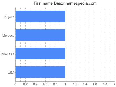 Given name Basor