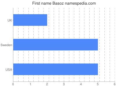Given name Basoz