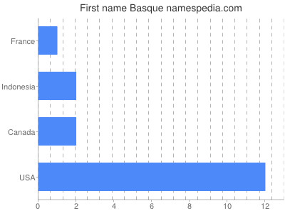 Given name Basque