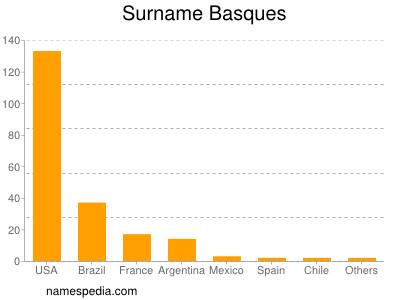 Surname Basques