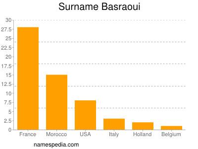 Surname Basraoui