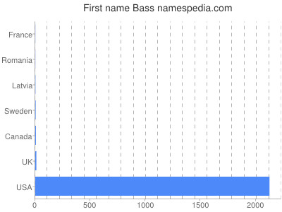 Given name Bass