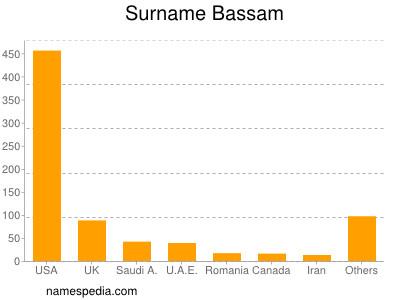 Surname Bassam
