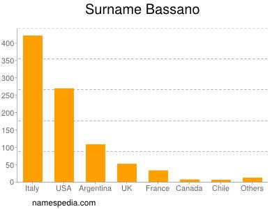 Surname Bassano