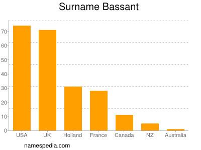 Surname Bassant