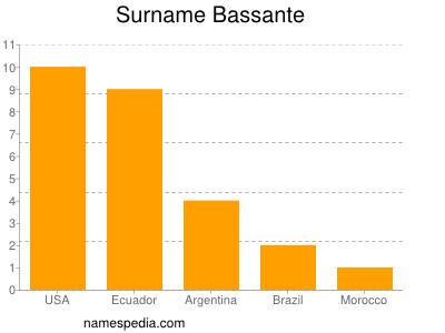 Surname Bassante