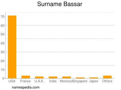 Surname Bassar