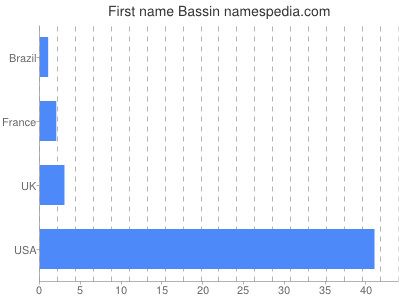 Given name Bassin