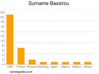 Surname Bassirou