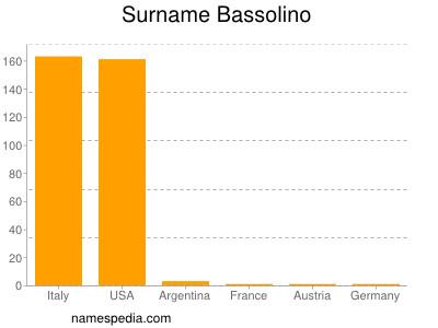 Surname Bassolino
