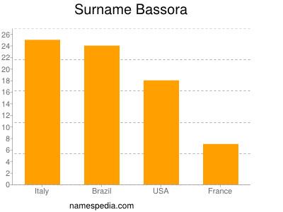 Surname Bassora