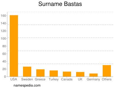 Surname Bastas