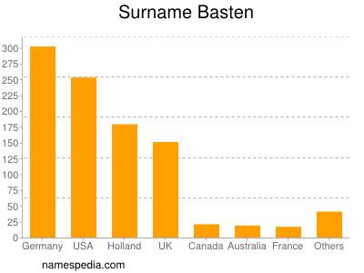Surname Basten