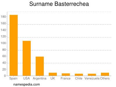 Surname Basterrechea