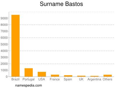 Surname Bastos