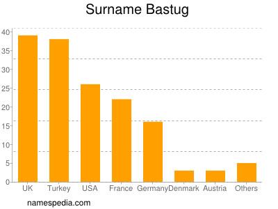 Surname Bastug