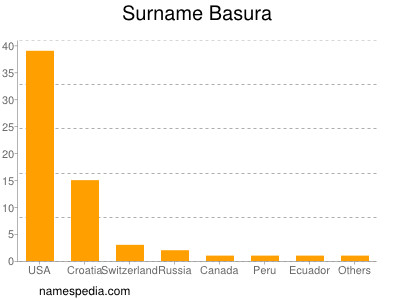 Surname Basura