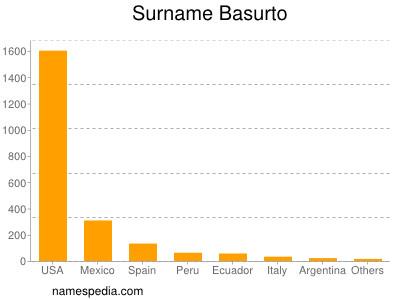 Surname Basurto