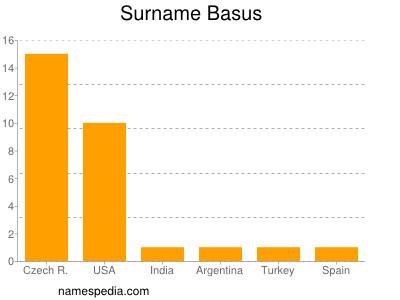 Surname Basus