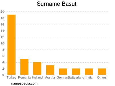 Surname Basut