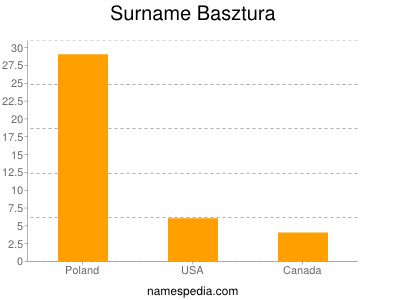 Surname Basztura