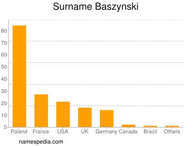 Surname Baszynski