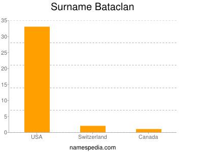 Surname Bataclan