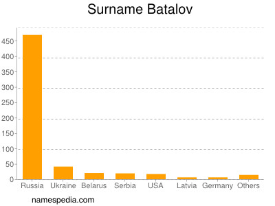 Surname Batalov
