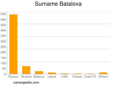 Surname Batalova