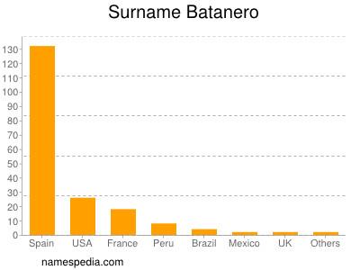 Surname Batanero