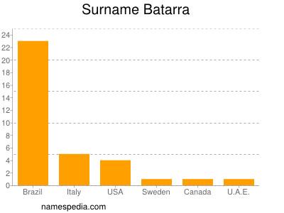 Surname Batarra