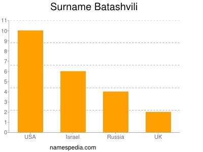 Surname Batashvili
