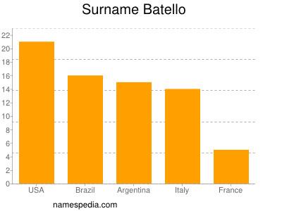 Surname Batello