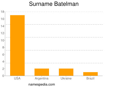 Surname Batelman