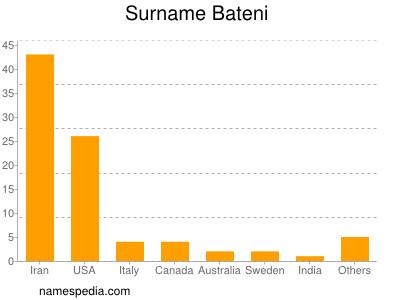 Surname Bateni